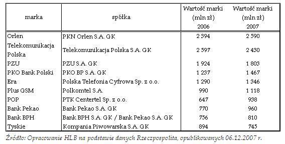 f7ad786c9b8878 Rysunek 1: Ranking 10 najcenniejszych marek wg Rankingu Rzeczpospolita