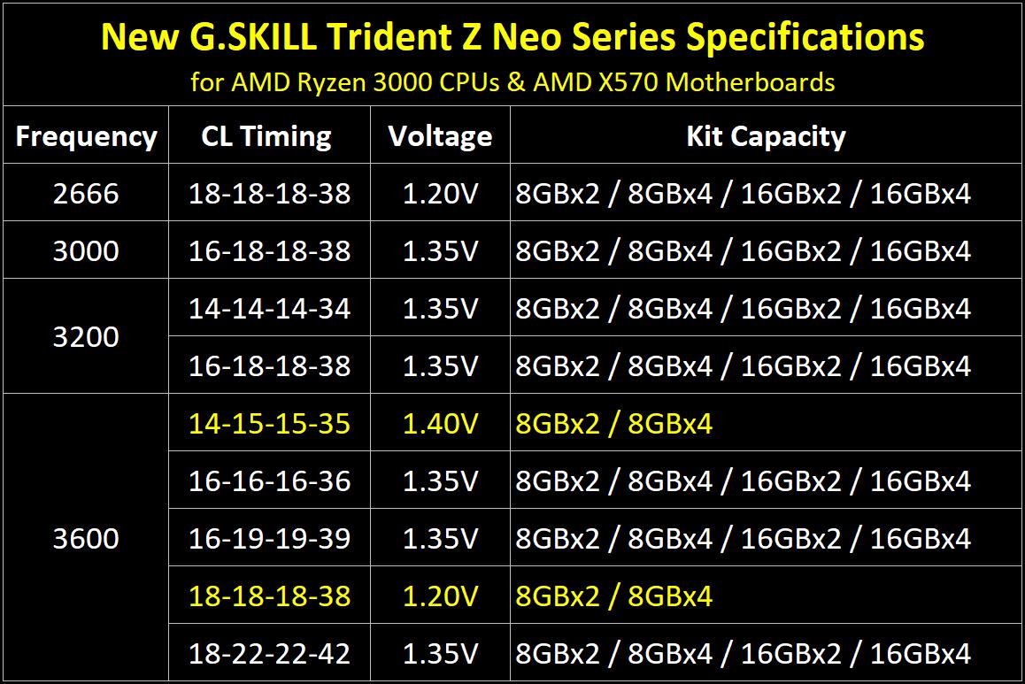 G.SKILL prezentuje pamięci Trident Z Neo DDR4 dla AMD Ryzen 3000 & X570