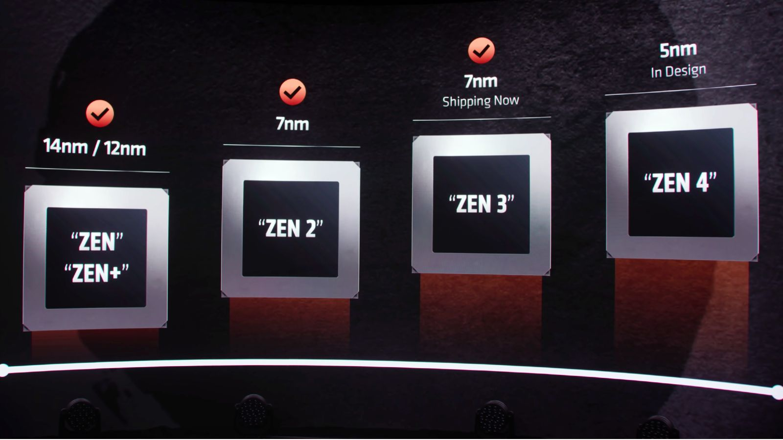 AMD Zen 4 – Tanggal Rilis, Kemampuan, Perangkat Keras, Spesifikasi [aktualizacja 29.07.2021] – dunia komputer