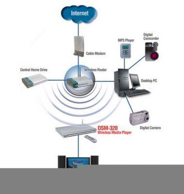 Schemat połączeń sieci z D-Link Media Lounge