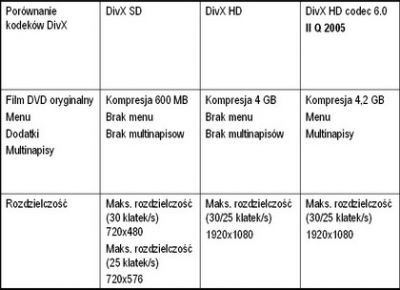 Tabela prezentująca możliwości różych wersji kodeków DivX