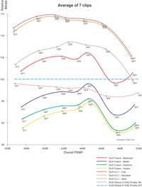 Wykres wydajności kodeków