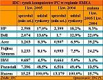 IDC: rynek komputerów PC w regionie EMEA