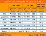 Gartner: światowy rynek PDA w I kw. 2005 r