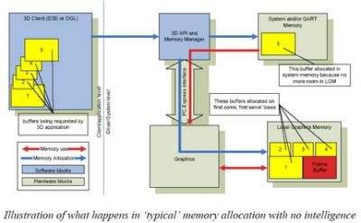 Schemat działania karty graficznej bez systemu inteligentnego zarządzania alokacją pamięci
