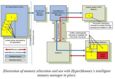 Schemat działania karty graficznej z systemem inteligentnego zarządzania alokacją pamięci