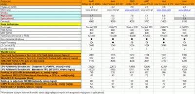 Dane techniczne i wyniki testów procesorów AMD i Intel