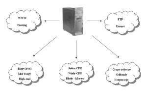 Typy serwerów