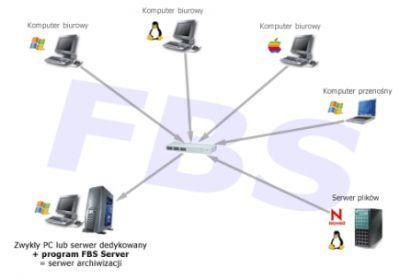 Archiwizacja ze wszystkich urządzeń podłączonych do sieci lokalnej