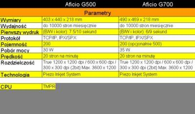Podstawowe parametry drukarek Aficio G500 i G700