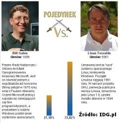 Wizjonerzy czy szarlatani? Część 1: Bill Gates