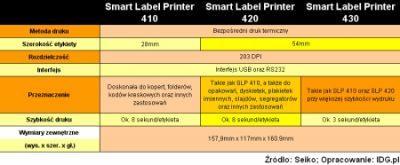 Parametry drukarek Seiko