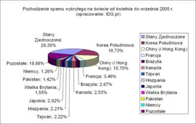 """Udział poszczególnych krajów w """"spamowym torcie"""" (źródło: Sophos)"""