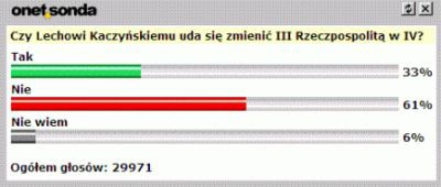 Wyniki ankiety dostępnej w portalu Onet.pl