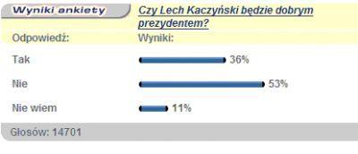 Wyniki ankiety dostępnej w portalu Interia.pl