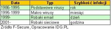 Tabela pokazuje specyfikę rozprzestrzenia się wirusów komputerowych