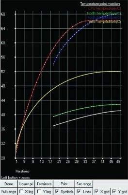 Wykres temperatur wewnątrz obudowy (źródło: Gemius Power Technology)