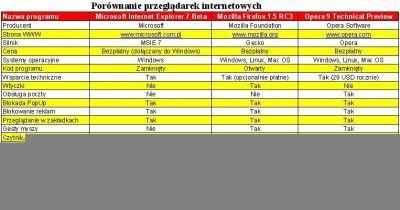 Porównanie niektórych funkcji prezentowanych przeglądarek internetowych