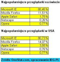 Na świecie IE jest wciąż najpopularniejszy