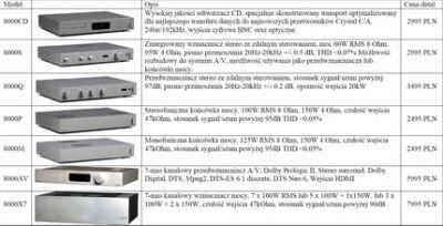 Audiolab w Polsce