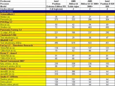 Wyniki testów wydajności 4 modeli procesorów dwurdzeniowych AMD i Intel - 2 najdroższe i 2 najtańsze