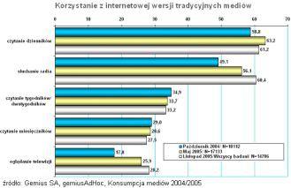 Jak polscy internauci konsumują media?