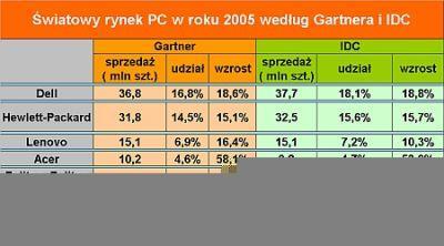 Światowy rynek PC w roku 2005 według Gartnera i IDC