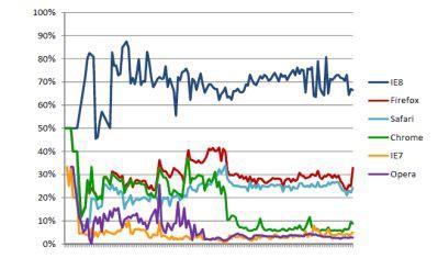 Skuteczność filtrów blokujących strony dystrybuujące malware w modelu social engineering w czasie (źródło: NSS Labs)