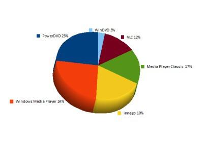 Zgodnie z sondą przeprowadzoną przez redakcję PC Worlda, PowerDVD jest najczęściej używanym programowym odtwarzaczem DVD (liczba internautów: 1497, badanie: 3-5.03.2009)