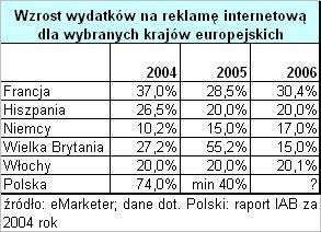 Stan reklamy internetowej w Europie