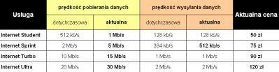 Nowe parametry usług dostępu do Internetu świadczonych przez UPC