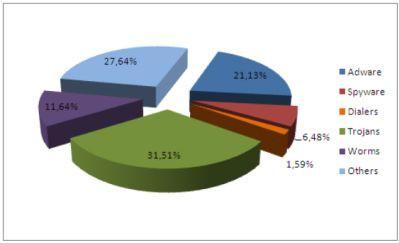 10% więcej spyware w pierwszym kwartale 2009 roku