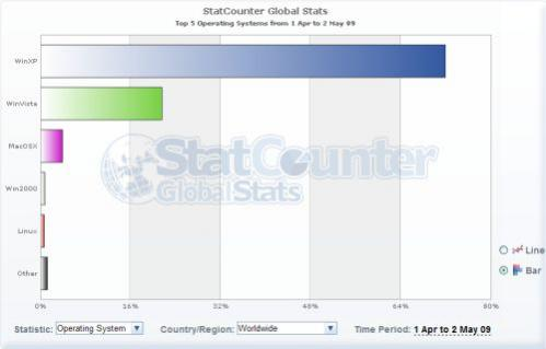 Wykres z StatCounter
