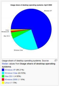 Diagram z Wikipedii