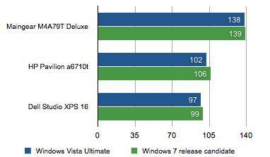 Windows 7 może być niewiele szybszy od Visty?