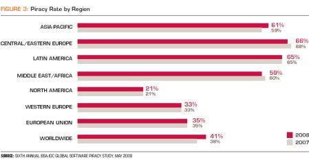 Piractwo na świecie/w regionach; Źródło: BSA/IDC