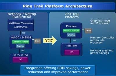 Szczegóły architektury Intel Pine Trail (źródło: Intel)