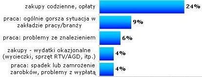 W jakich dziedzinach życia najbardziej odczuwasz skutki kryzysu finansowego? <br>Źródło: Gemius SA, badanie gemiusReport : Finanse i plany finansowe internautów, marzec-kwiecień 2009