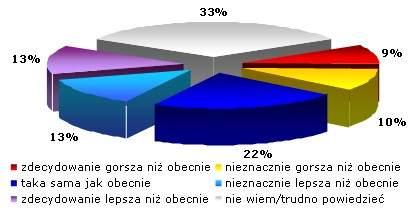 Jak sądzisz, jaka będzie Twoja sytuacja finansowa pod koniec 2009 roku? <br> Źródło: Gemius SA, badanie gemiusReport : Finanse i plany finansowe internautów, marzec-kwiecień 2009