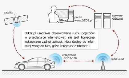 GEO2.pl: zobacz gdzie jest pojazd twojego pracownika