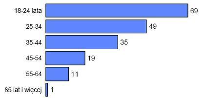 """Odsetki ogółu dorosłych zarejestrowanych w portalach społecznościowych (podział ze względu na wiek) <br> Źródło: CBOS """"Korzystanie z internetu"""", lipiec 2009"""