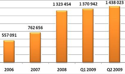 NASK: wciąż spada liczba odnowień domen