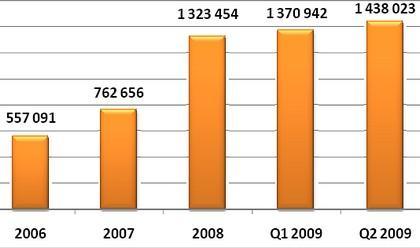 Liczba domen .pl <br>Nask: Rynek domen w Polsce, Q2 2009