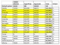 Oficjalne wyniki MSI Master Overclocking Arena 2009 (europejski finał) - źródło: inf. prasowa MSI