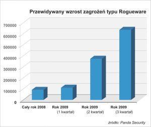 Przewidywany wzrost zagrożeń typu rougeware