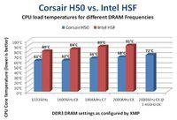 Corsair: standardowy cooler Intela dla Core i7 jest za słaby przy wydajnych pamięciach