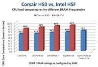"""Wyniki uzyskane przy zastosowaniu różnych zestawów pamięci oraz dwóch systemów chłodzenia - standardowego Intela i """"wodnej"""" konstrukcji Corsaira"""