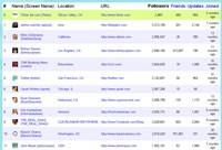 Lista najpopularniejszych mikroblogerów według serwisu Twitterholic.