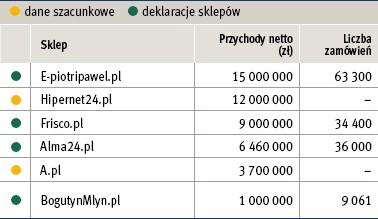 Największe polskie e-spożywczaki