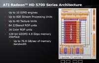 Architektura AMD Radeon 5700